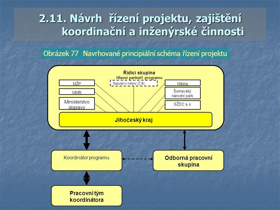 2.11. Návrh řízení projektu, zajištění koordinační a inženýrské činnosti