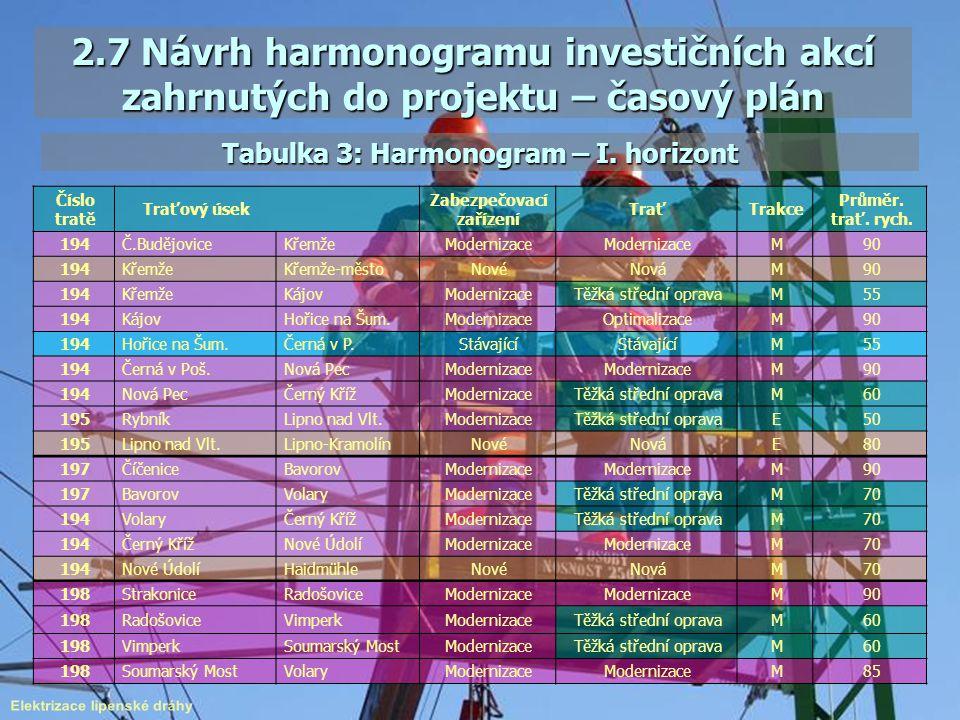 Tabulka 3: Harmonogram – I. horizont Elektrizace lipenské dráhy