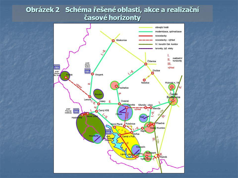 Obrázek 2 Schéma řešené oblasti, akce a realizační časové horizonty