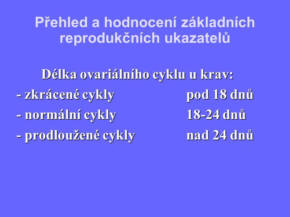 Přehled a hodnocení základních reprodukčních ukazatelů