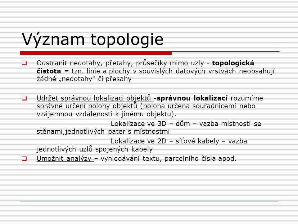 Význam topologie