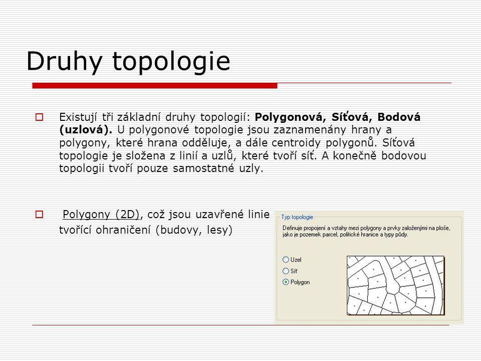 Druhy topologie