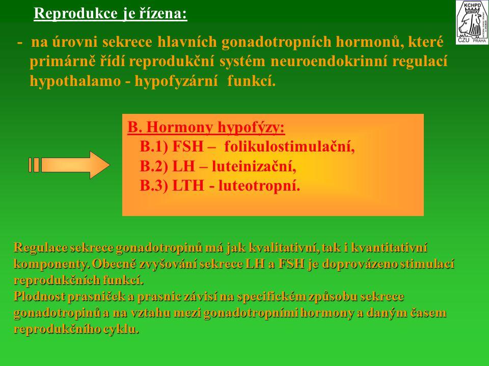 - na úrovni sekrece hlavních gonadotropních hormonů, které