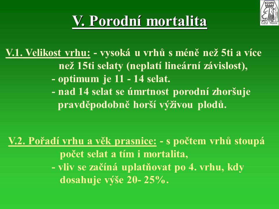 V. Porodní mortalita V.1. Velikost vrhu: - vysoká u vrhů s méně než 5ti a více než 15ti selaty (neplatí lineární závislost),