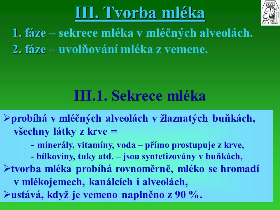 III. Tvorba mléka III.1. Sekrece mléka