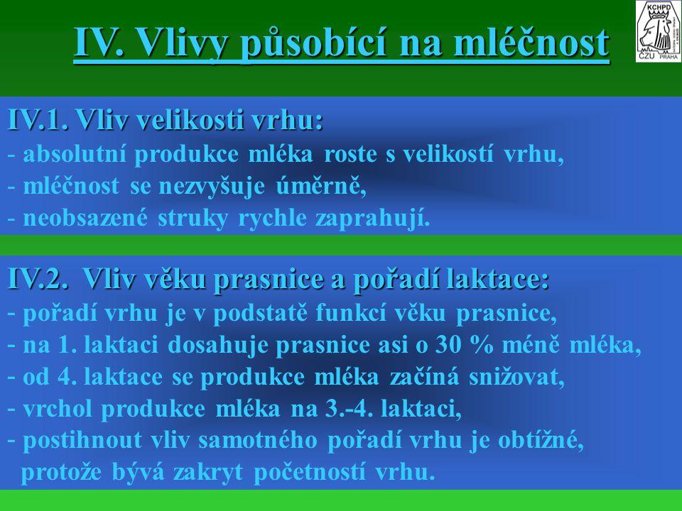 IV. Vlivy působící na mléčnost