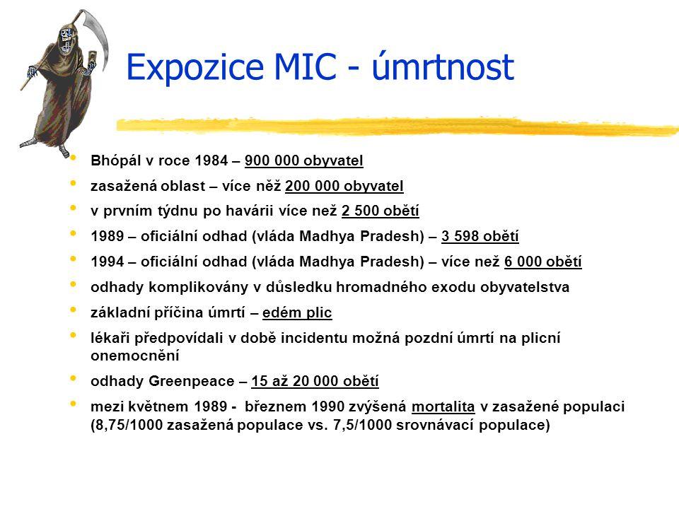 Expozice MIC - úmrtnost