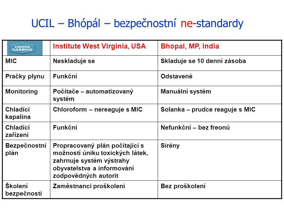UCIL – Bhópál – bezpečnostní ne-standardy