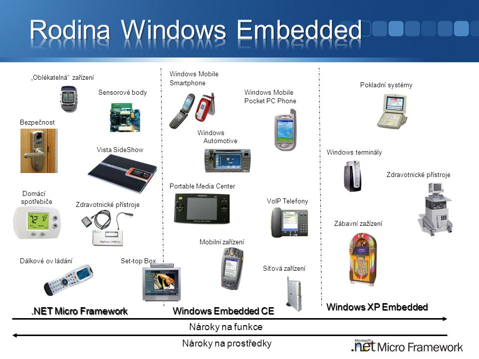 Rodina Windows Embedded