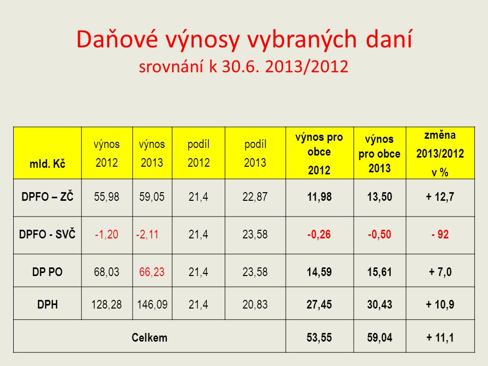 Daňové výnosy vybraných daní srovnání k 30.6. 2013/2012