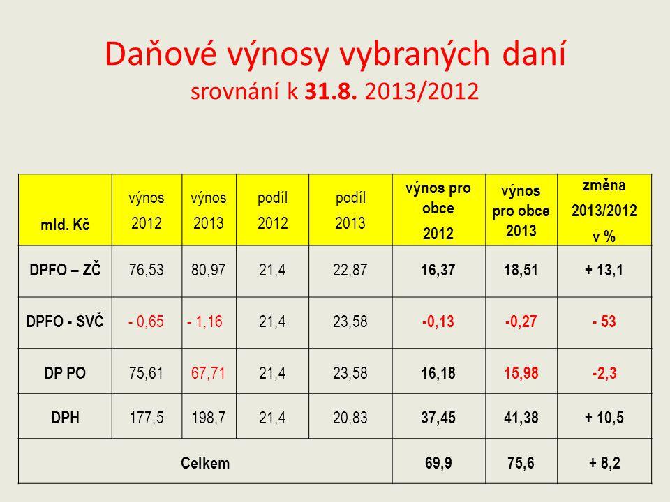 Daňové výnosy vybraných daní srovnání k 31.8. 2013/2012