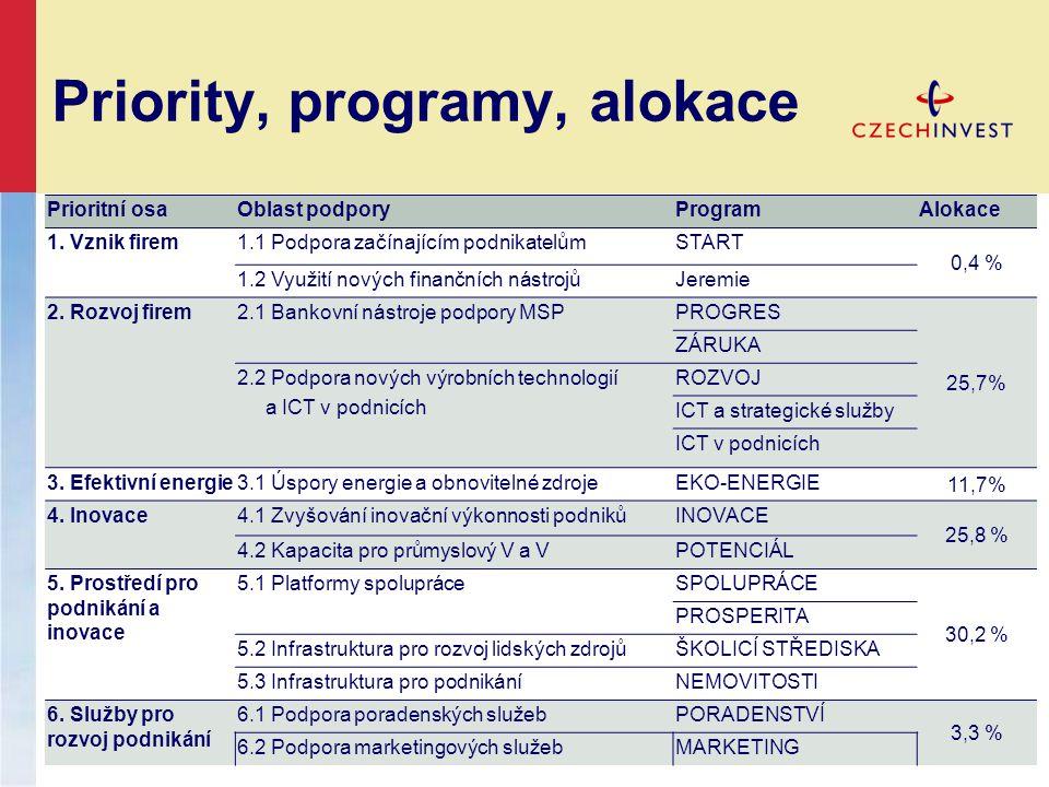 Priority, programy, alokace