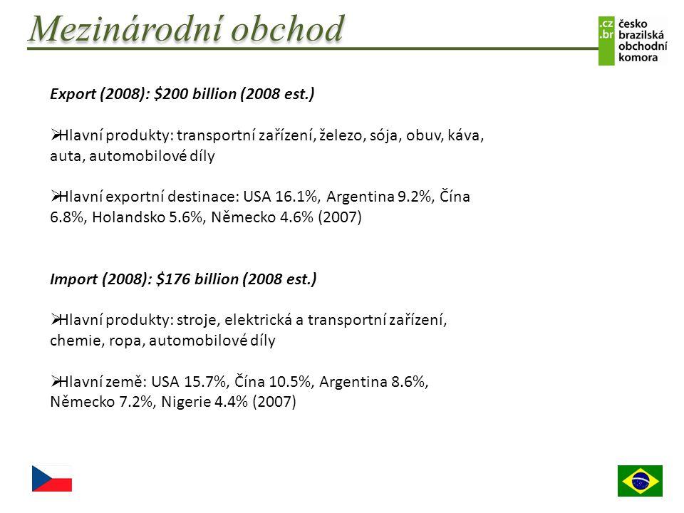 Mezinárodní obchod Export (2008): $200 billion (2008 est.)