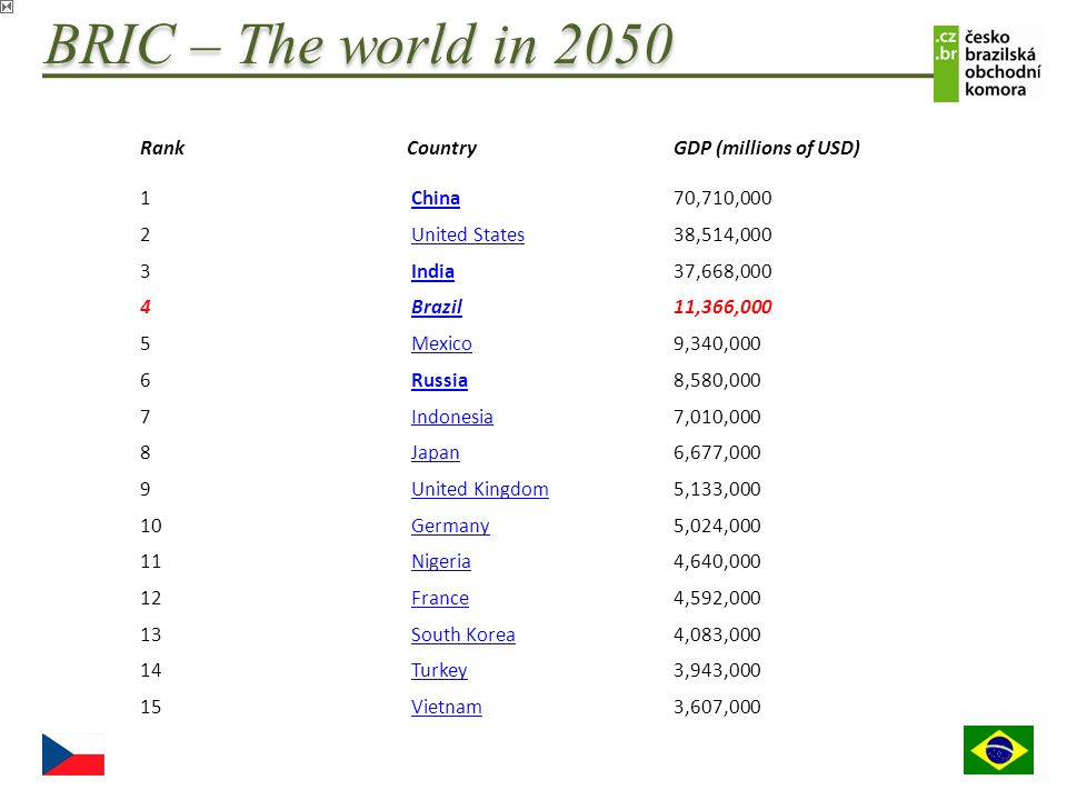 BRIC – The world in 2050 Rank Country GDP (millions of USD) 1 China