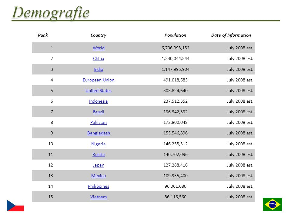 Demografie Rank Country Population Date of Information 1 World