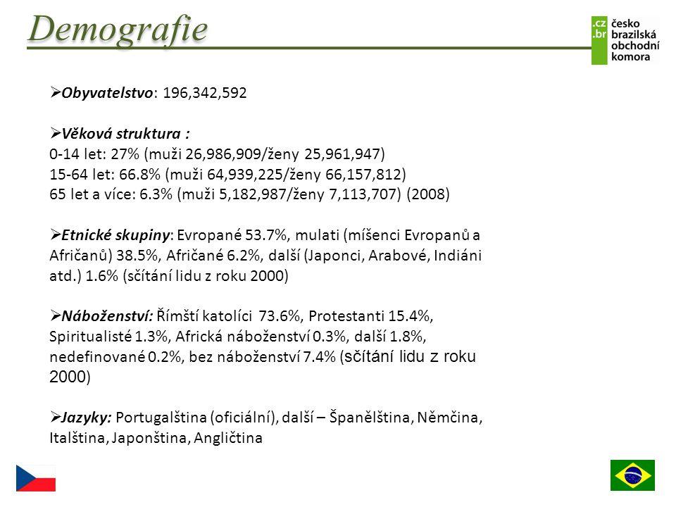 Demografie Obyvatelstvo: 196,342,592 Věková struktura :