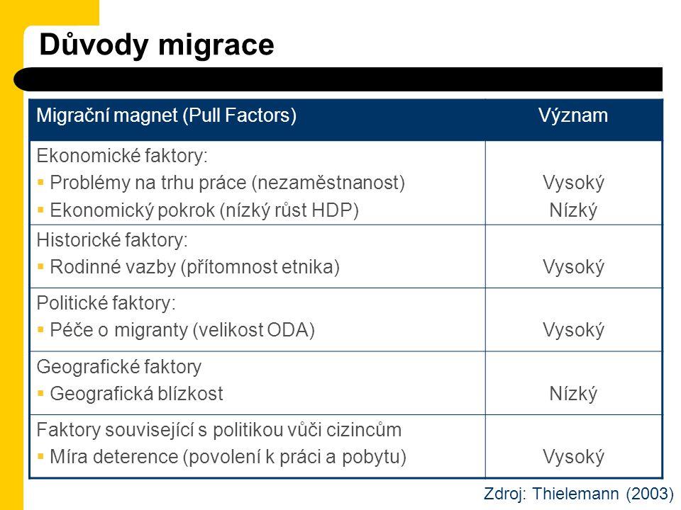 Důvody migrace Migrační magnet (Pull Factors) Význam