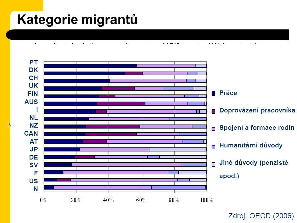 Kategorie migrantů Zdroj: OECD (2006) PT DK CH UK FIN AUS I Práce NL