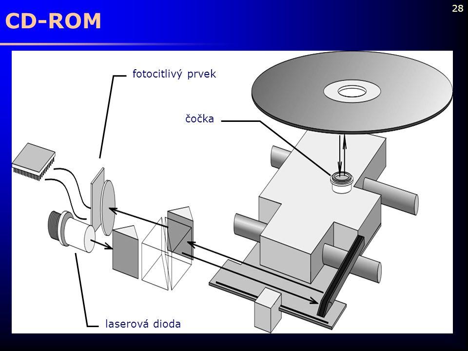 CD-ROM laserová dioda fotocitlivý prvek čočka