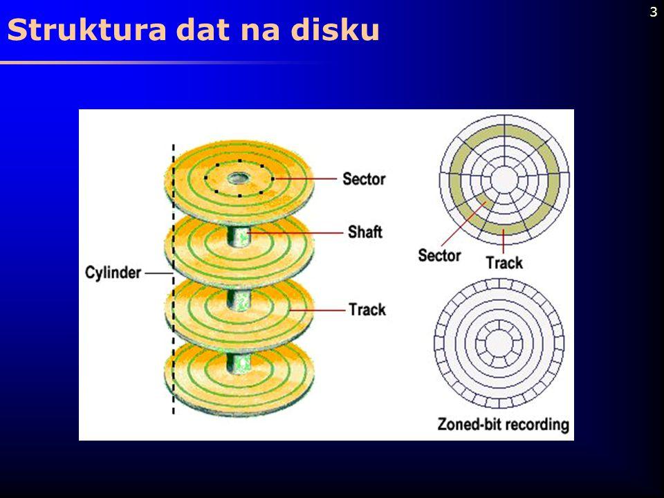 Struktura dat na disku