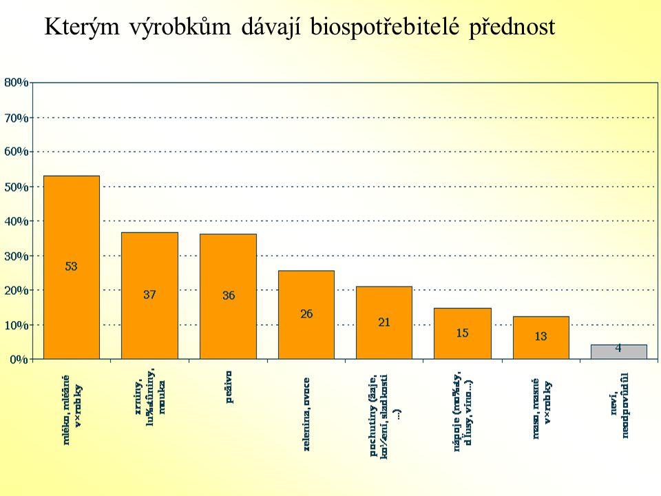 Kterým výrobkům dávají biospotřebitelé přednost