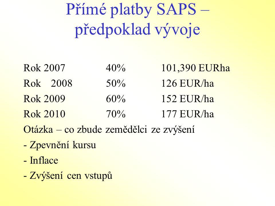 Přímé platby SAPS – předpoklad vývoje