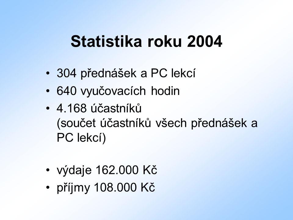 Statistika roku 2004 304 přednášek a PC lekcí 640 vyučovacích hodin