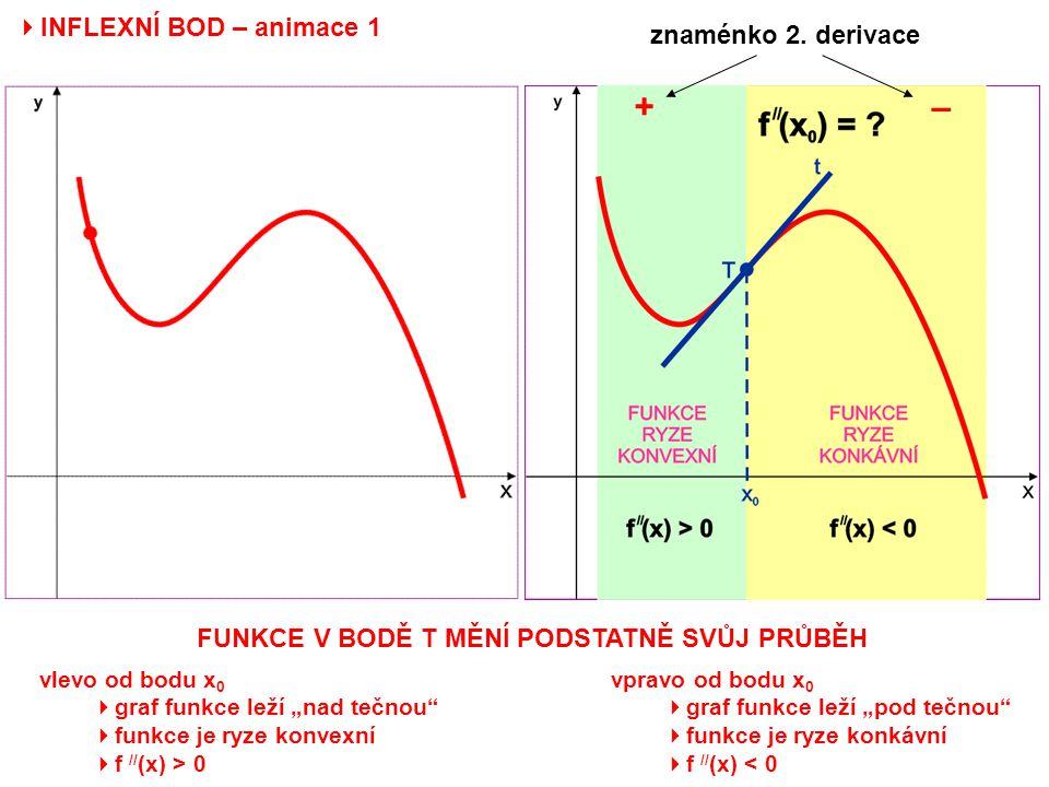 + – INFLEXNÍ BOD – animace 1 znaménko 2. derivace
