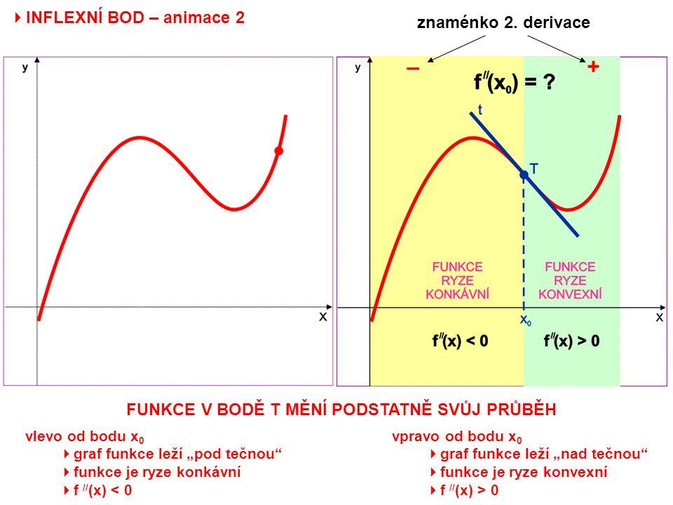 – + INFLEXNÍ BOD – animace 2 znaménko 2. derivace