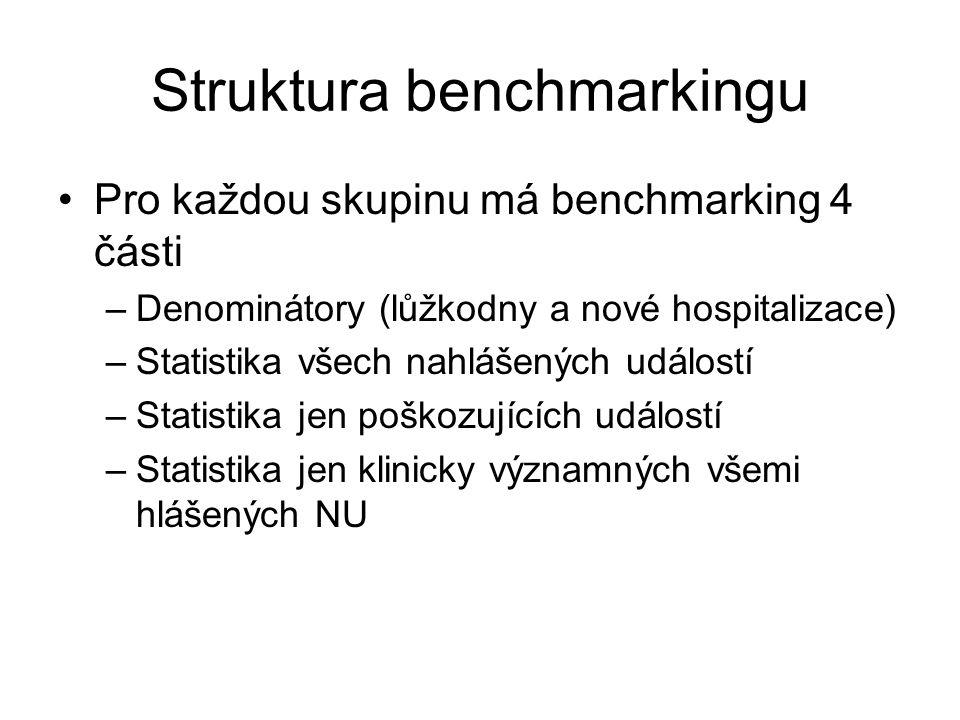 Struktura benchmarkingu