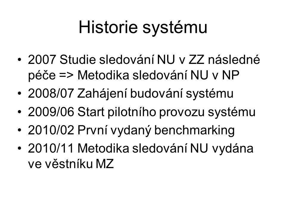 Historie systému 2007 Studie sledování NU v ZZ následné péče => Metodika sledování NU v NP. 2008/07 Zahájení budování systému.