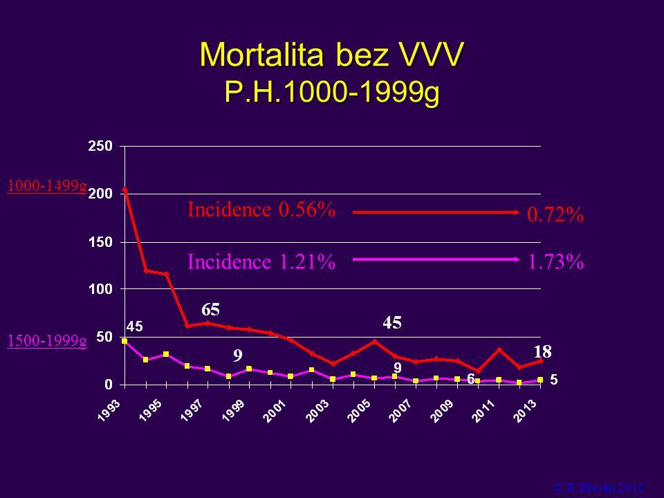 Mortalita bez VVV P.H.1000-1999g Incidence 0.56% 0.72% Incidence 1.21%