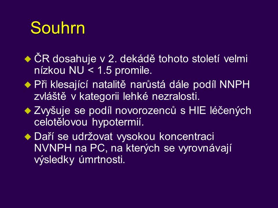 Souhrn ČR dosahuje v 2. dekádě tohoto století velmi nízkou NU < 1.5 promile.