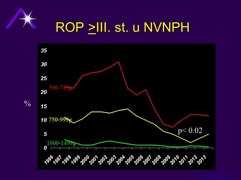 ROP >III. st. u NVNPH % p< 0.02 500-749g 750-999g 1000-1499g