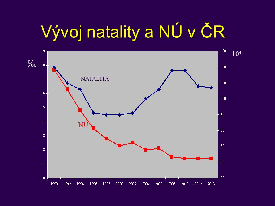 Vývoj natality a NÚ v ČR ‰ 103 NÚ NATALITA Pokles NNPH o 344