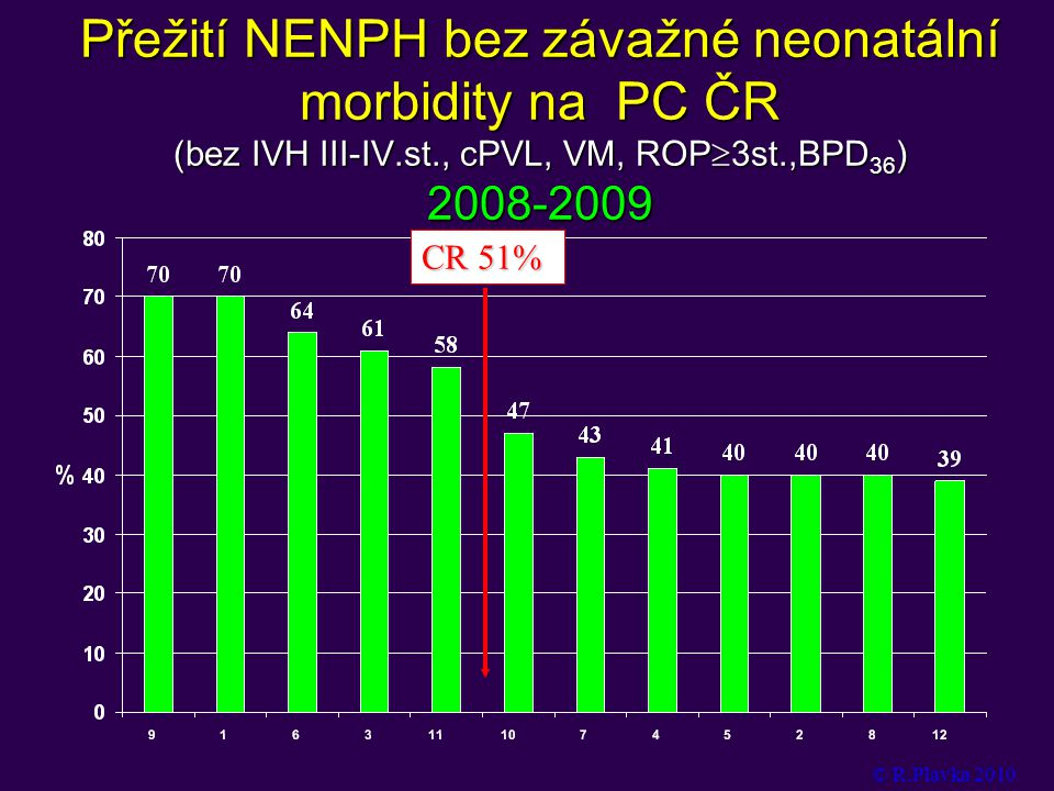 Přežití NENPH bez závažné neonatální morbidity na PC ČR (bez IVH III-IV.st., cPVL, VM, ROP3st.,BPD36) 2008-2009
