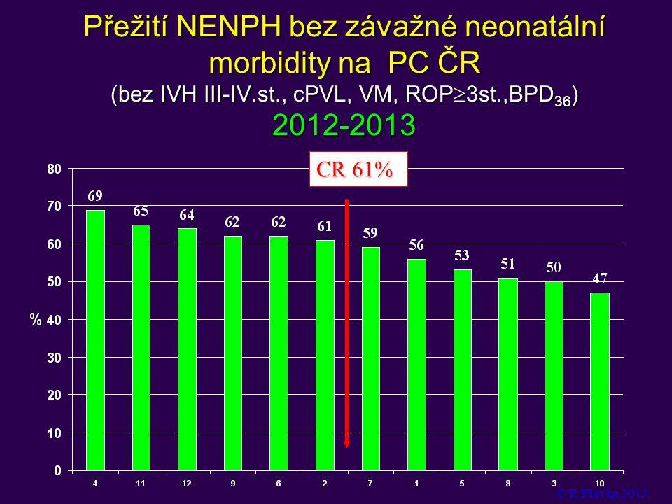 Přežití NENPH bez závažné neonatální morbidity na PC ČR (bez IVH III-IV.st., cPVL, VM, ROP3st.,BPD36) 2012-2013