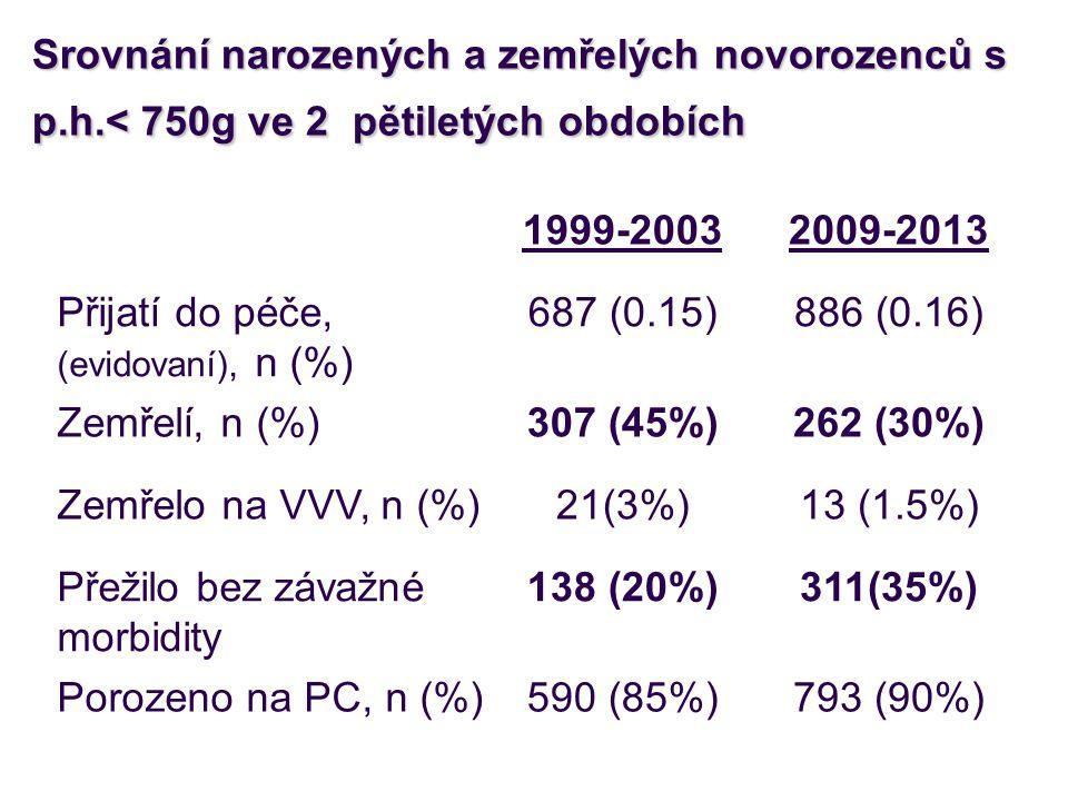Srovnání narozených a zemřelých novorozenců s p. h