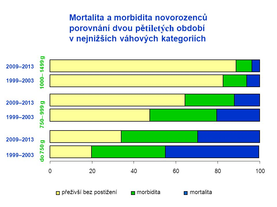 Mortalita a morbidita novorozenců porovnání dvou pětiletých období