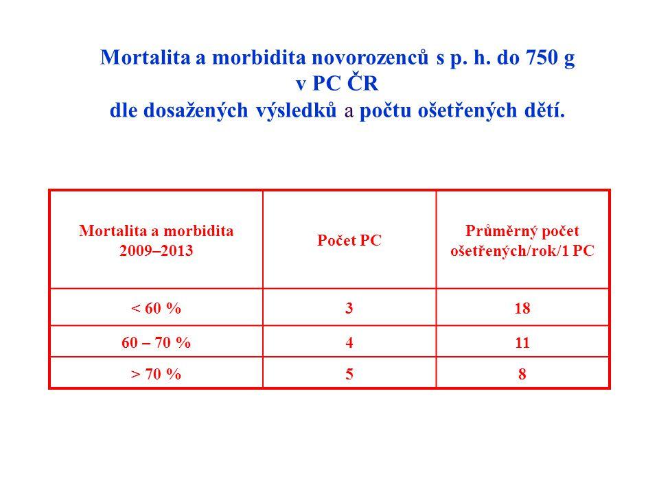 Mortalita a morbidita novorozenců s p. h. do 750 g v PC ČR