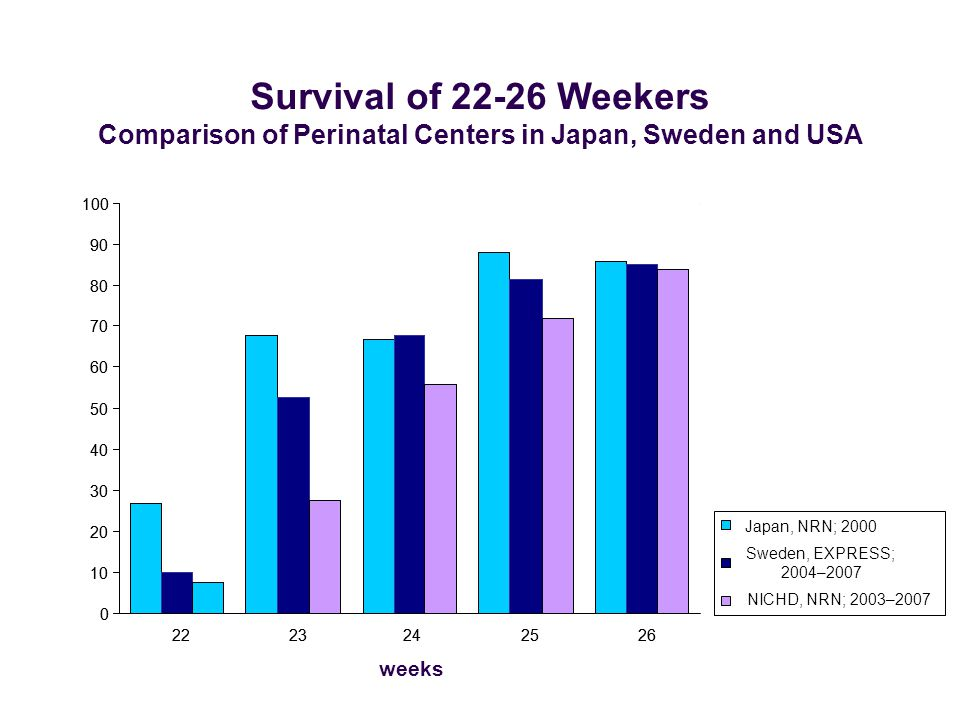 Comparison of Perinatal Centers in Japan, Sweden and USA