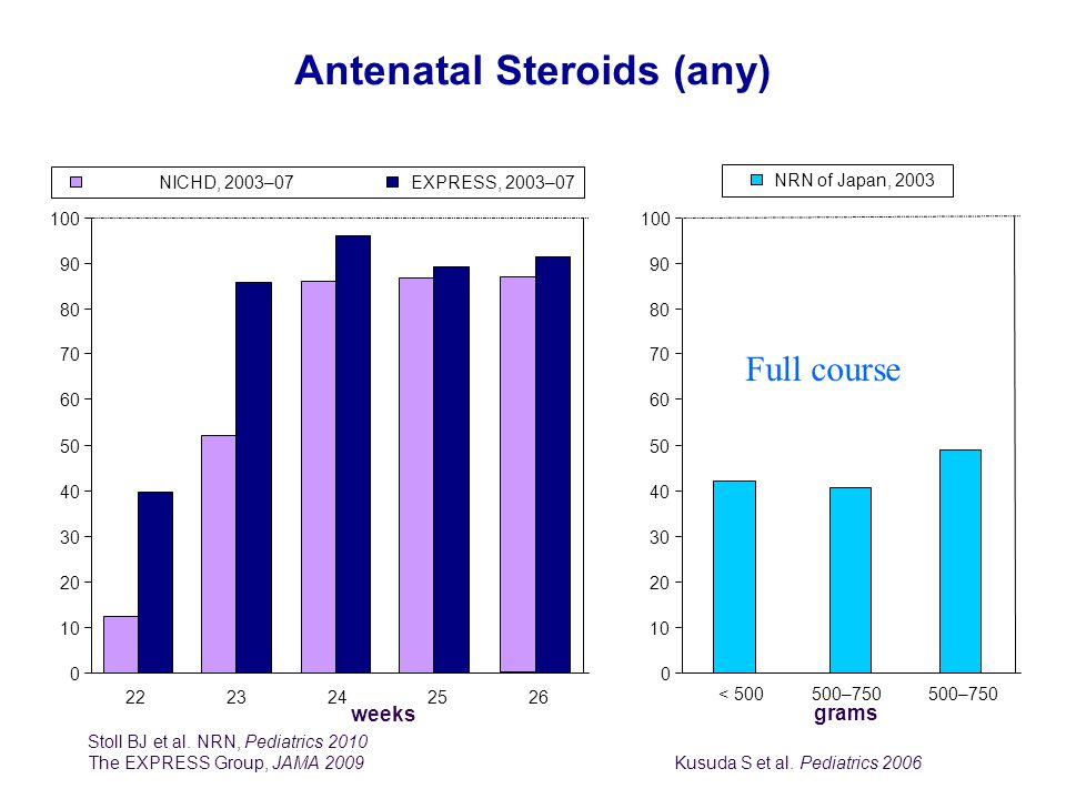 Antenatal Steroids (any)
