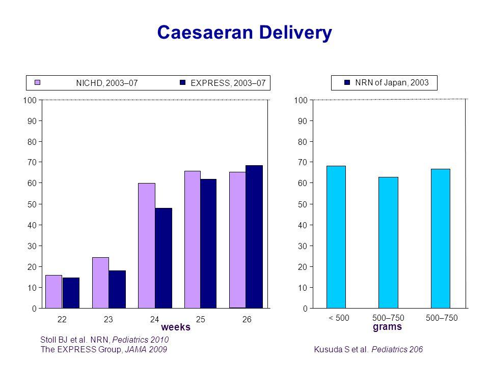 Caesaeran Delivery % % weeks grams NICHD, 2003–07 EXPRESS, 2003–07