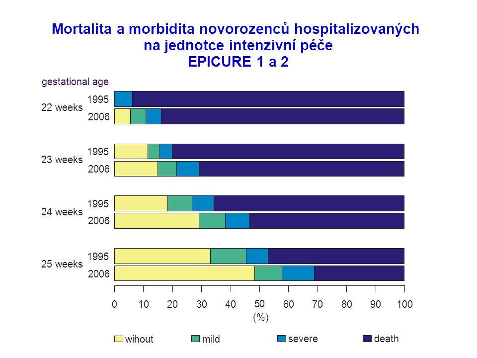 Mortalita a morbidita novorozenců hospitalizovaných