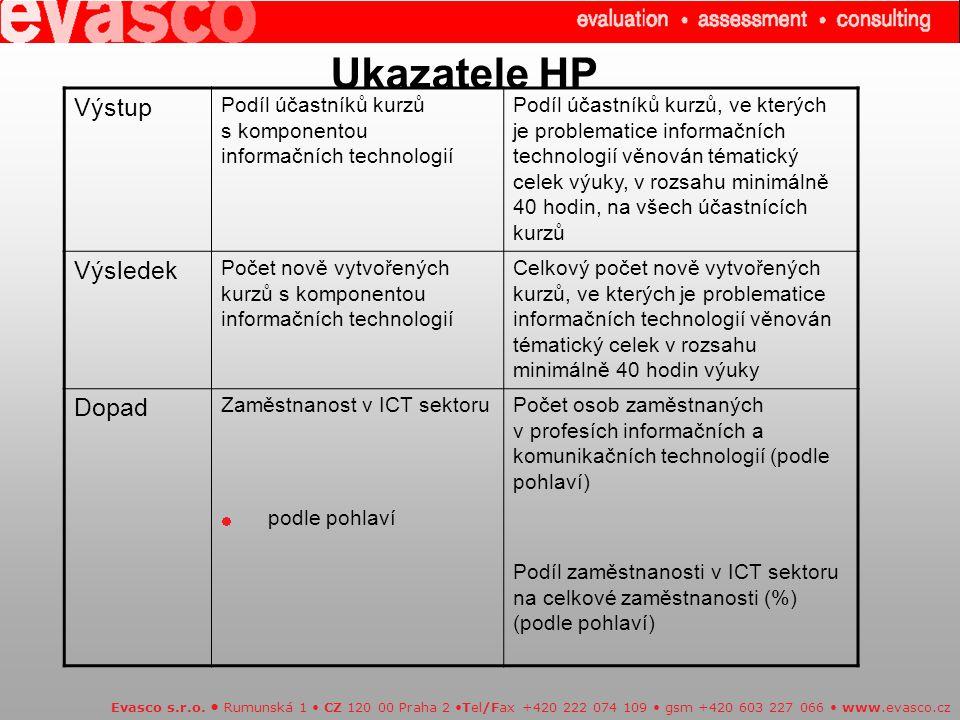 Ukazatele HP Výstup Výsledek Dopad · podle pohlaví