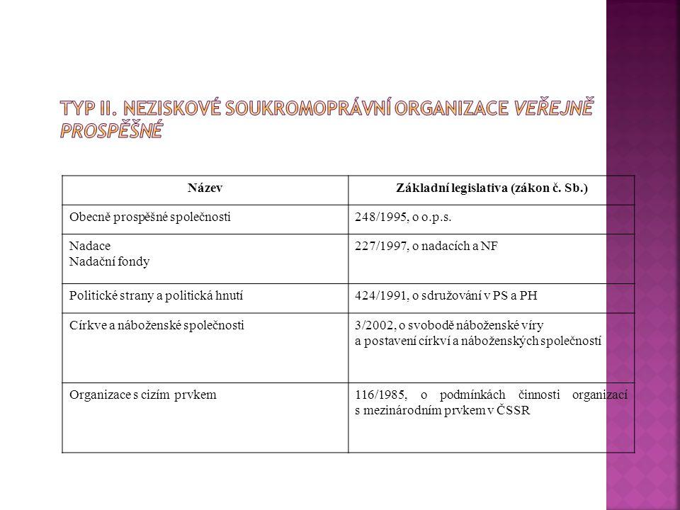 Typ II. Neziskové soukromoprávní organizace veřejně prospěšné