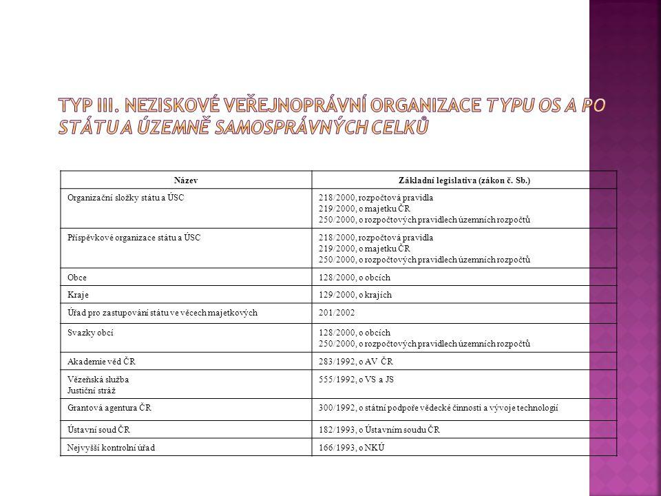 Základní legislativa (zákon č. Sb.)