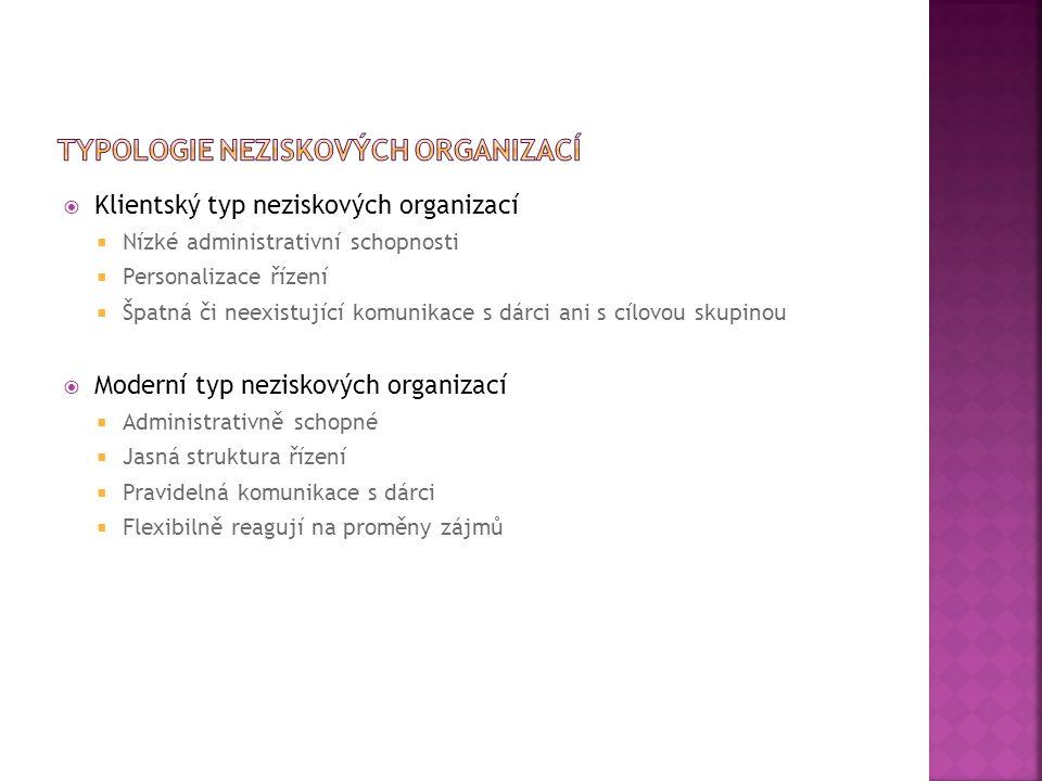 Typologie neziskových organizací