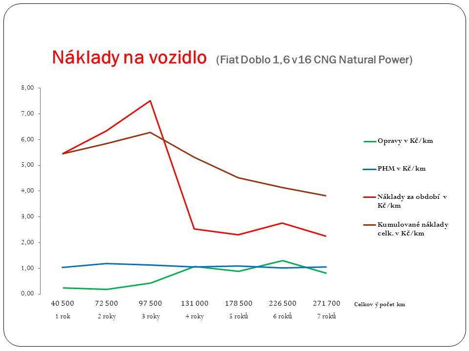 Náklady na vozidlo (Fiat Doblo 1,6 v16 CNG Natural Power)