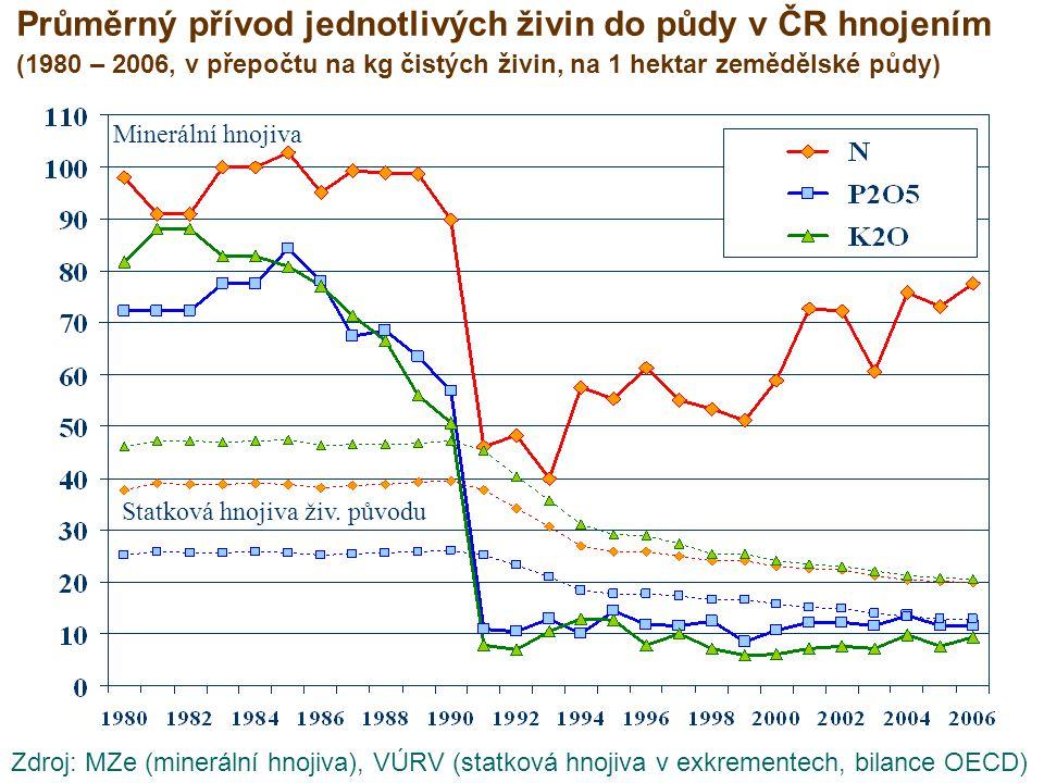 Průměrný přívod jednotlivých živin do půdy v ČR hnojením (1980 – 2006, v přepočtu na kg čistých živin, na 1 hektar zemědělské půdy)
